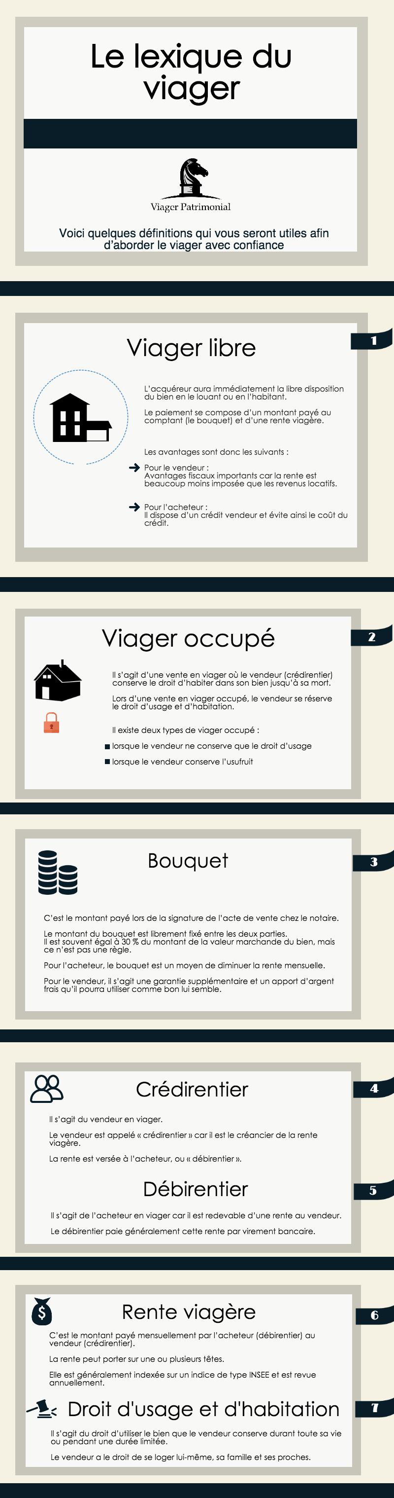 Infographie - Lexique du viager