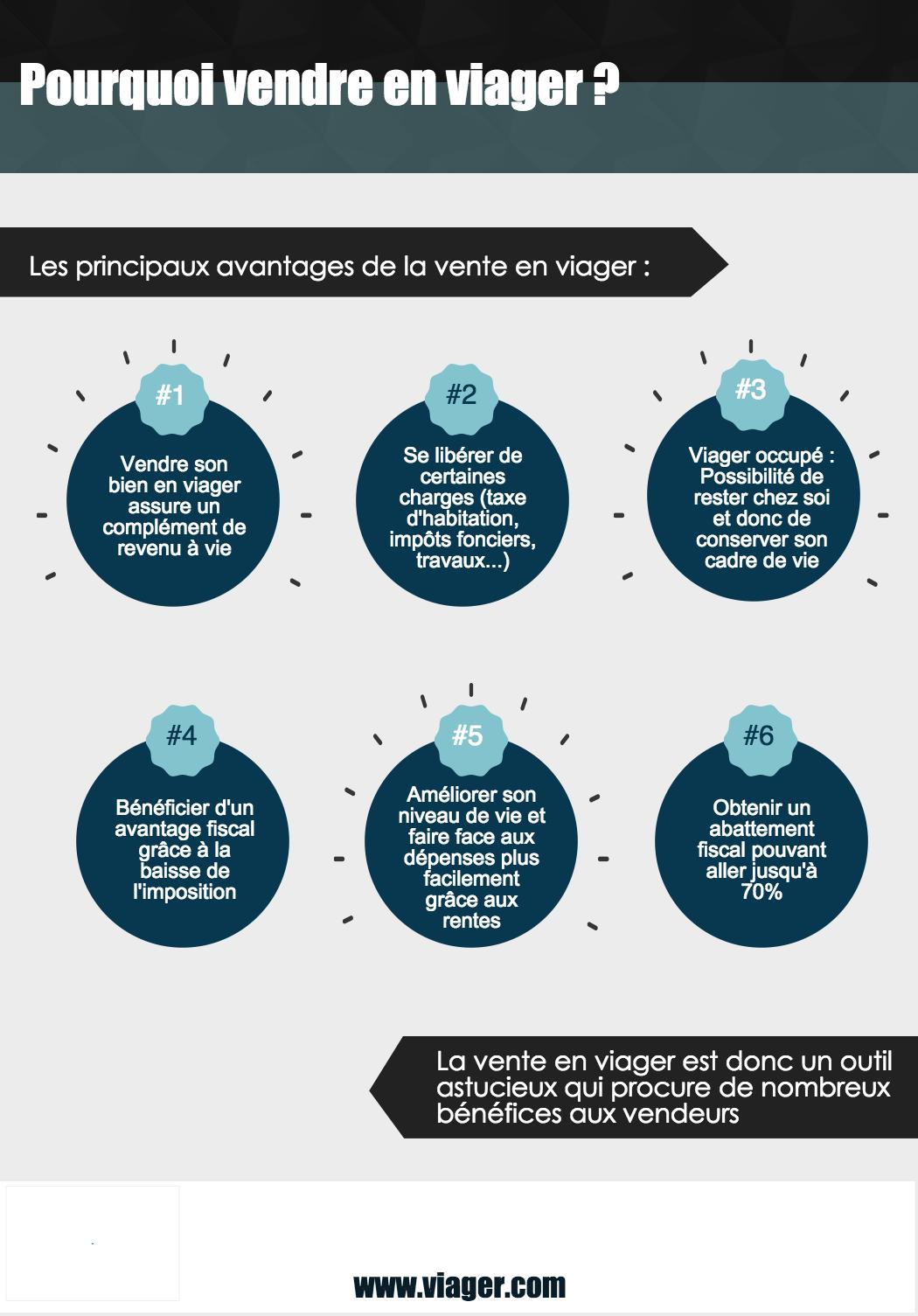 infographie - Pourquoi vendre en viager