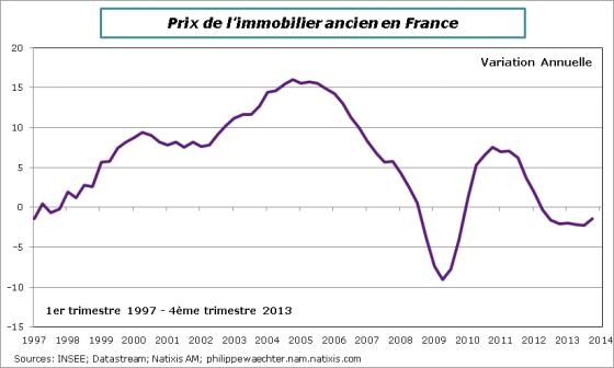 france-2013-t4-priximmo