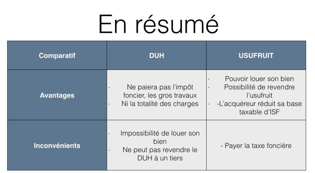 DUH - Usufruit